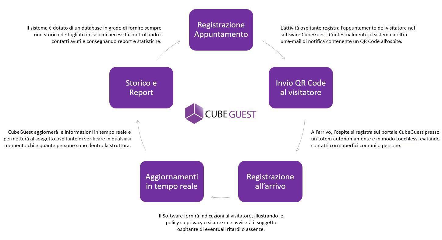 Funzionamento software CubeGuest