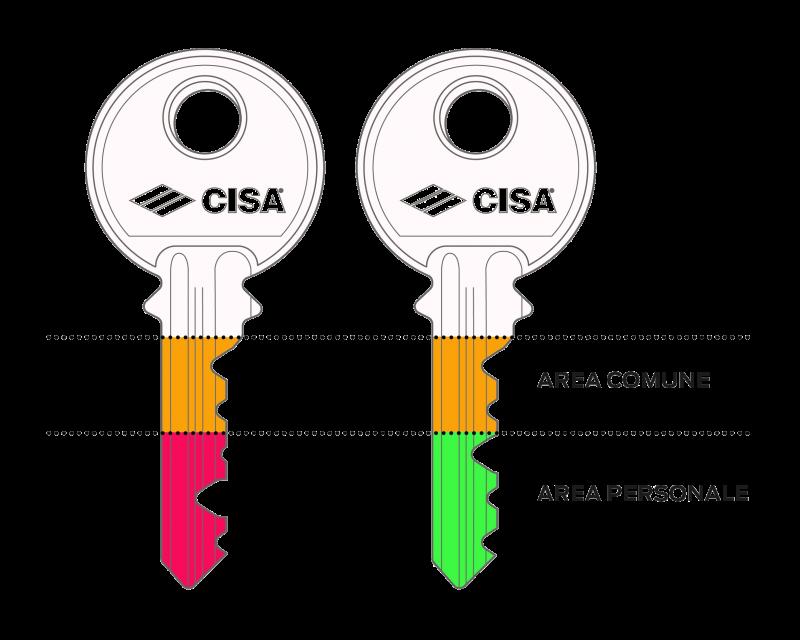 Sistemi a chiave maestra CISA